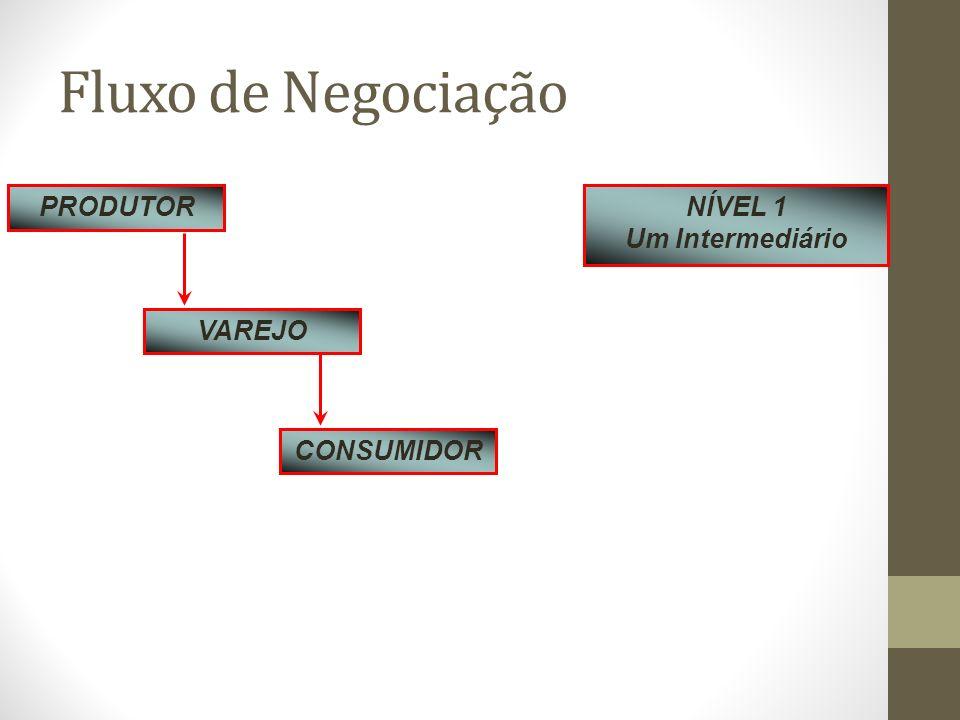 Fluxo de Negociação PRODUTOR VAREJO CONSUMIDOR NÍVEL 1 Um Intermediário