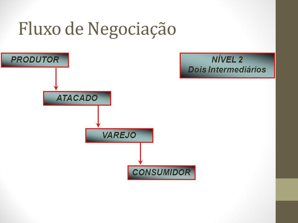 Fluxo de Negociação PRODUTOR ATACADO VAREJO CONSUMIDOR NÍVEL 2 Dois Intermediários
