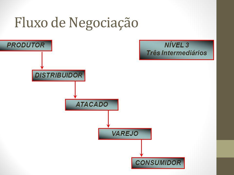 Fluxo de Negociação PRODUTOR DISTRIBUIDOR ATACADO VAREJO CONSUMIDOR NÍVEL 3 Três Intermediários
