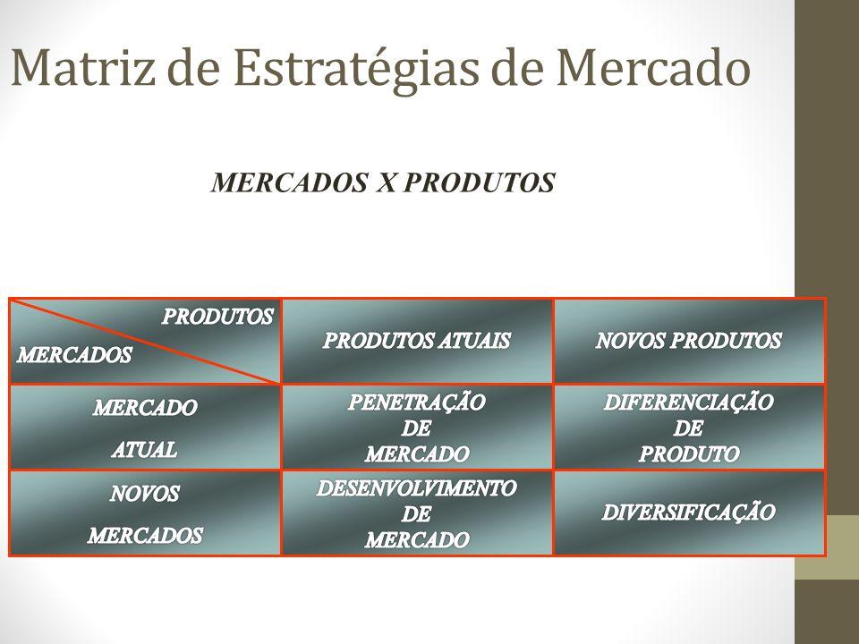 Matriz de Estratégias de Mercado MERCADOS X PRODUTOS