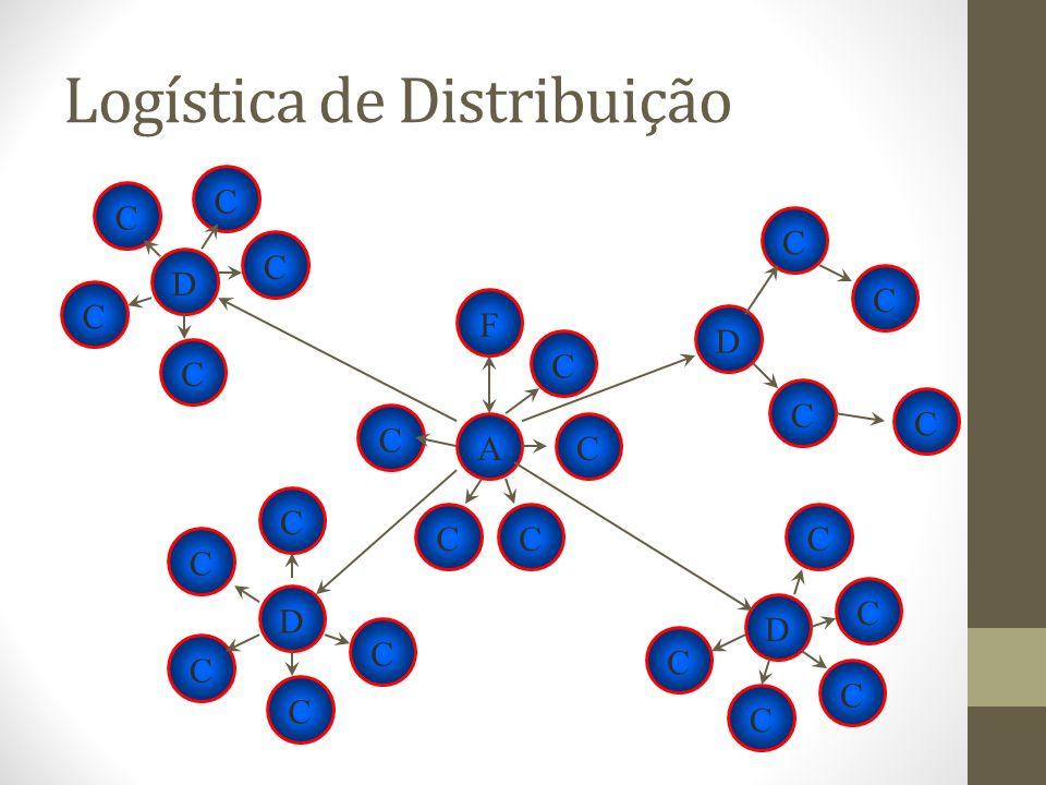 Logística de Distribuição F ACCCD CC CCCD CC CC C C D CCCCD C CCCCC