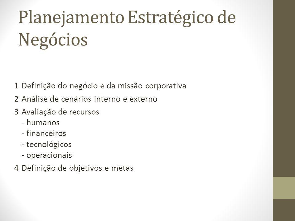 Planejamento Estratégico de Negócios 1Definição do negócio e da missão corporativa 2Análise de cenários interno e externo 3Avaliação de recursos - humanos - financeiros - tecnológicos - operacionais 4Definição de objetivos e metas