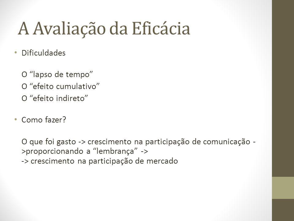 A Avaliação da Eficácia Dificuldades O lapso de tempo O efeito cumulativo O efeito indireto Como fazer.
