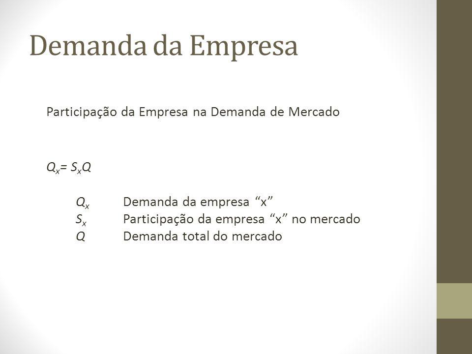 Demanda da Empresa Participação da Empresa na Demanda de Mercado Q x = S x Q Q x Demanda da empresa x S x Participação da empresa x no mercado QDemanda total do mercado