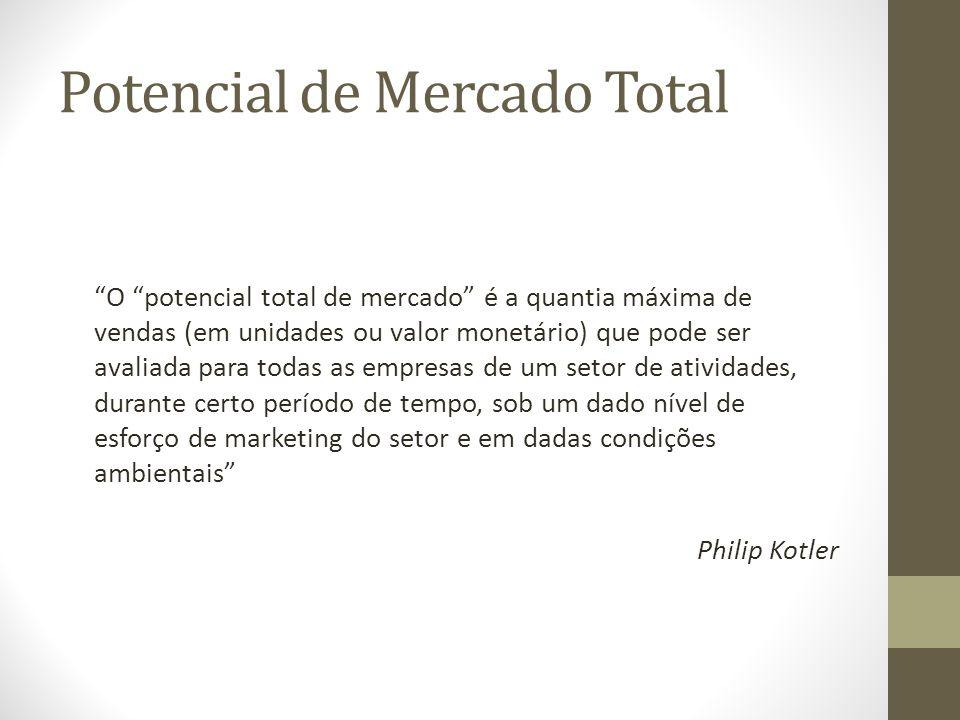 Potencial de Mercado Total O potencial total de mercado é a quantia máxima de vendas (em unidades ou valor monetário) que pode ser avaliada para todas as empresas de um setor de atividades, durante certo período de tempo, sob um dado nível de esforço de marketing do setor e em dadas condições ambientais Philip Kotler