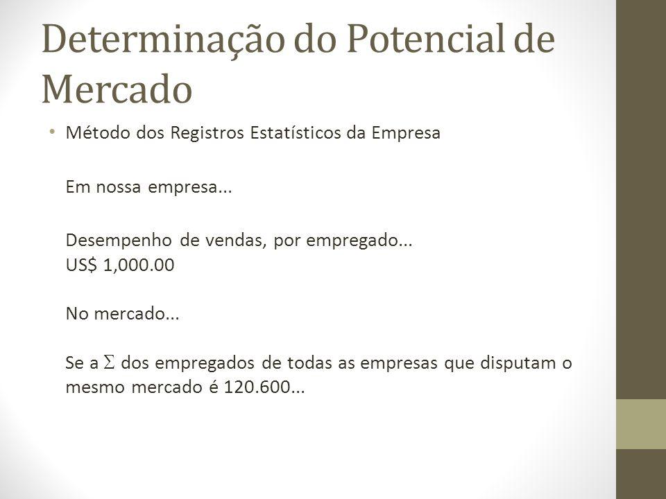 Determinação do Potencial de Mercado Método dos Registros Estatísticos da Empresa Em nossa empresa...