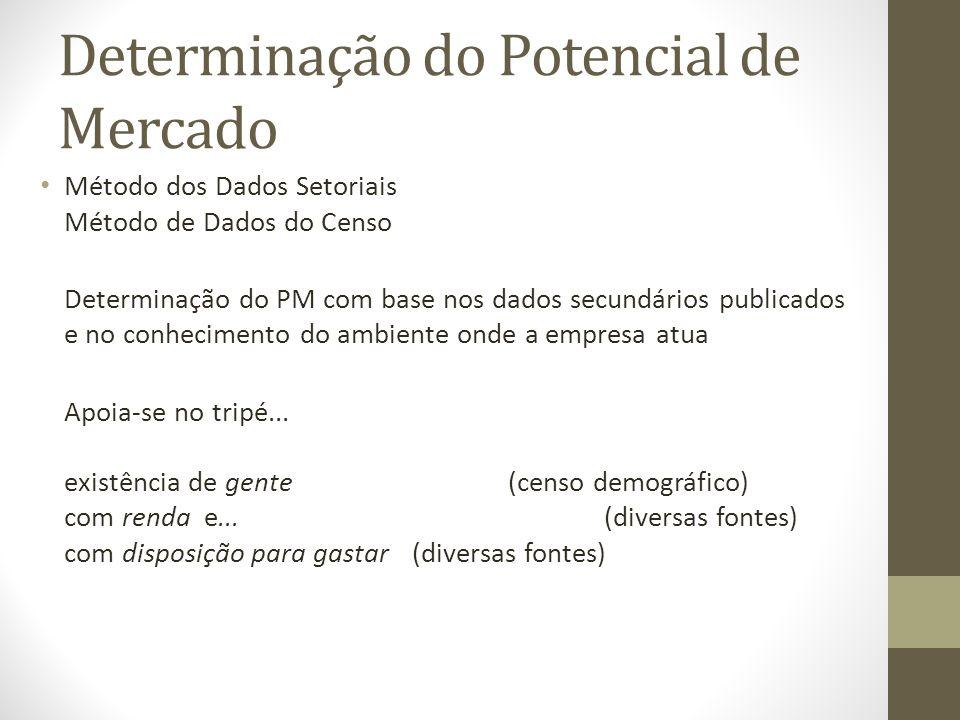 Determinação do Potencial de Mercado Método dos Dados Setoriais Método de Dados do Censo Determinação do PM com base nos dados secundários publicados e no conhecimento do ambiente onde a empresa atua Apoia-se no tripé...
