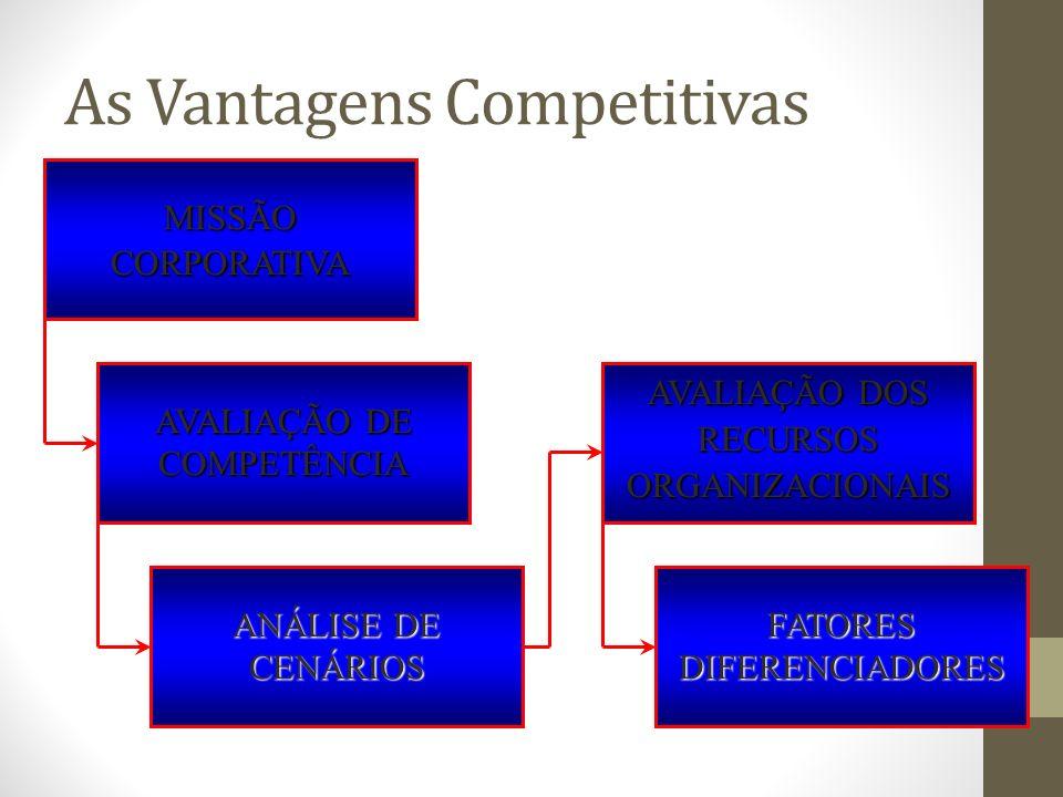 As Vantagens Competitivas MISSÃOCORPORATIVA AVALIAÇÃO DE COMPETÊNCIA ANÁLISE DE CENÁRIOS AVALIAÇÃO DOS RECURSOS ORGANIZACIONAIS FATORESDIFERENCIADORES