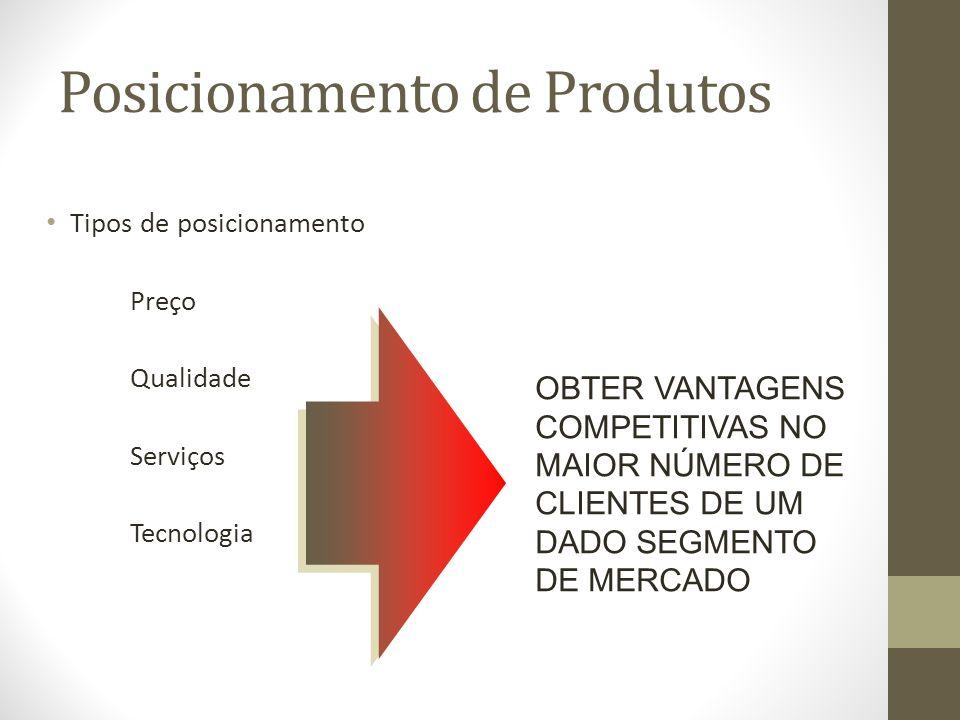 Posicionamento de Produtos Tipos de posicionamento Preço Qualidade Serviços Tecnologia OBTER VANTAGENS COMPETITIVAS NO MAIOR NÚMERO DE CLIENTES DE UM DADO SEGMENTO DE MERCADO