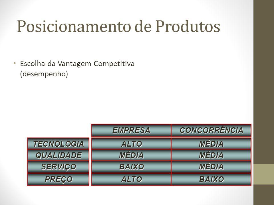 Posicionamento de Produtos Escolha da Vantagem Competitiva (desempenho) TECNOLOGIA QUALIDADE SERVIÇO PREÇO ALTO MÉDIA BAIXO ALTO MÉDIA MÉDIA MÉDIA BAIXO EMPRESACONCORRÊNCIA