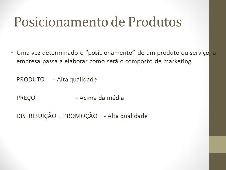 Posicionamento de Produtos Uma vez determinado o posicionamento de um produto ou serviço, a empresa passa a elaborar como será o composto de marketing PRODUTO- Alta qualidade PREÇO- Acima da média DISTRIBUIÇÃO E PROMOÇÃO - Alta qualidade