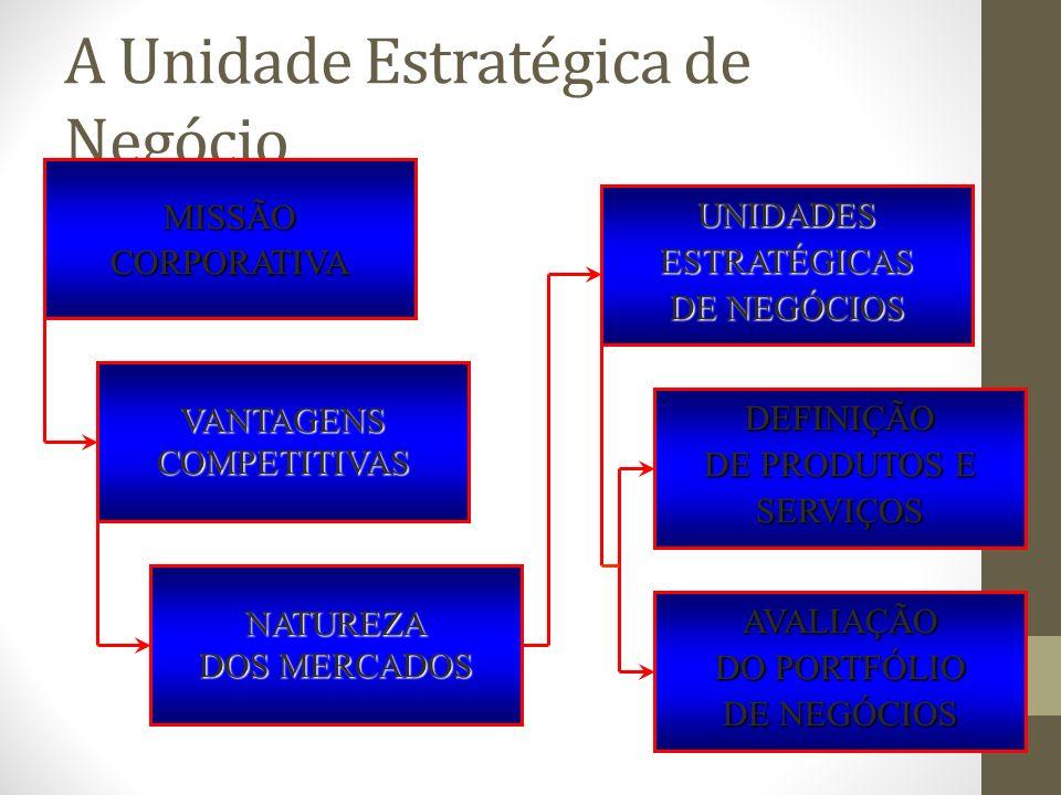 A Unidade Estratégica de Negócio MISSÃOCORPORATIVA VANTAGENSCOMPETITIVAS NATUREZA DOS MERCADOS UNIDADES ESTRATÉGICAS DE NEGÓCIOS DEFINIÇÃO DE PRODUTOS E SERVIÇOS AVALIAÇÃO DO PORTFÓLIO DE NEGÓCIOS