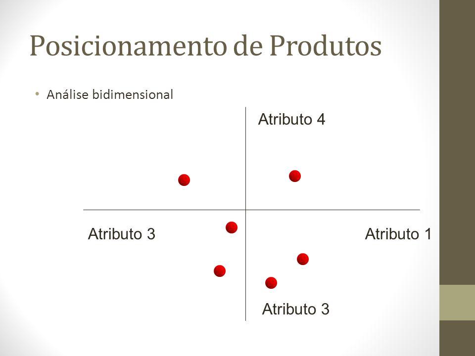 Posicionamento de Produtos Análise bidimensional Atributo 1 Atributo 3 Atributo 4
