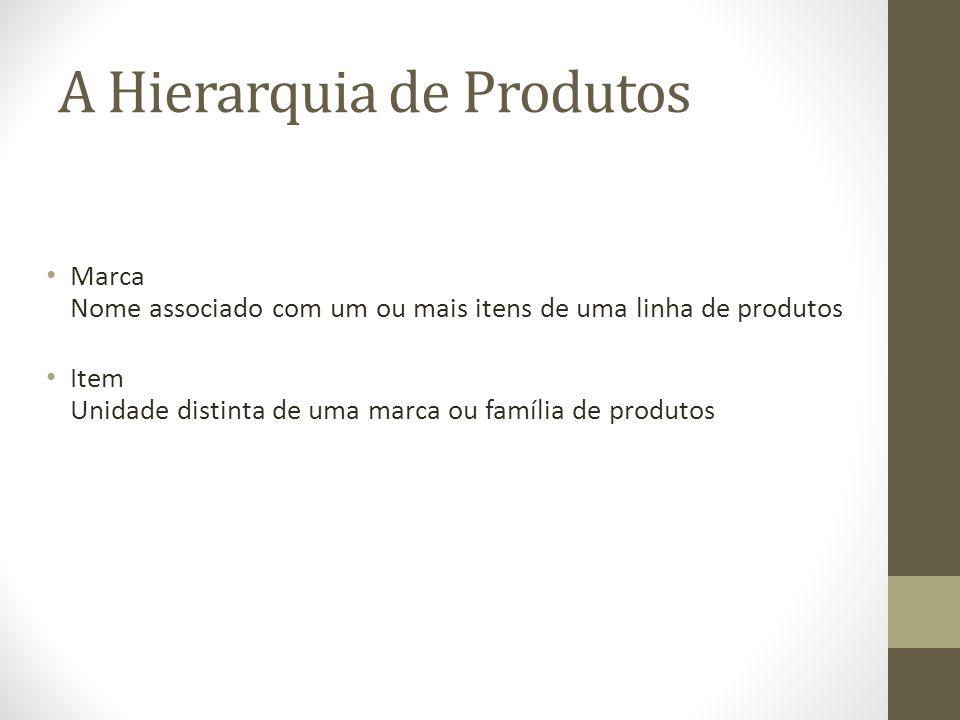 A Hierarquia de Produtos Marca Nome associado com um ou mais itens de uma linha de produtos Item Unidade distinta de uma marca ou família de produtos