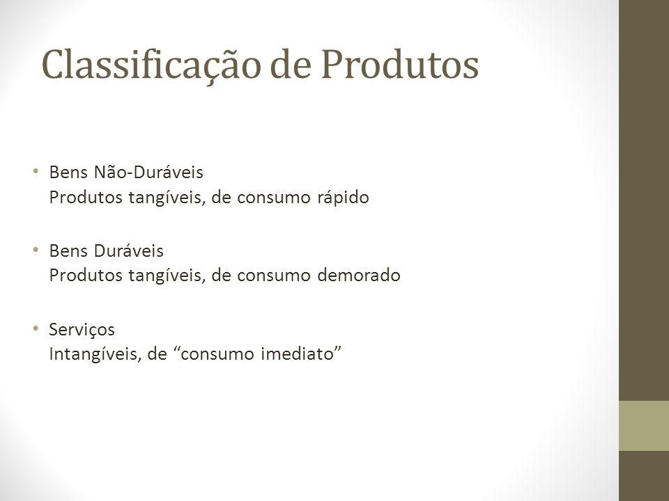 Classificação de Produtos Bens Não-Duráveis Produtos tangíveis, de consumo rápido Bens Duráveis Produtos tangíveis, de consumo demorado Serviços Intangíveis, de consumo imediato