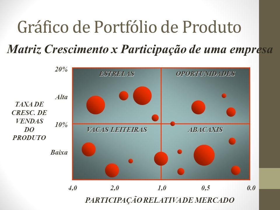 Gráfico de Portfólio de Produto ESTRELASOPORTUNIDADES VACAS LEITEIRAS ABACAXIS 4,0 2,0 1,0 0,5 0.0 PARTICIPAÇÃO RELATIVA DE MERCADO 20% Alta 10% Baixa TAXA DE CRESC.