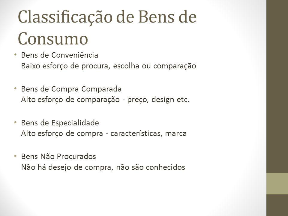 Classificação de Bens de Consumo Bens de Conveniência Baixo esforço de procura, escolha ou comparação Bens de Compra Comparada Alto esforço de comparação - preço, design etc.