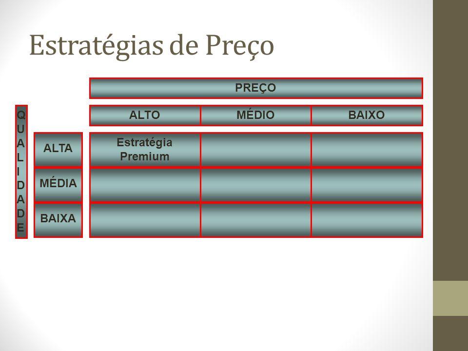 Estratégias de Preço Estratégia Premium QUALIDADEQUALIDADE MÉDIOBAIXOALTO PREÇO MÉDIA ALTA BAIXA