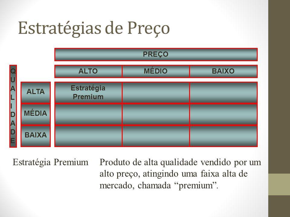 Estratégias de Preço Estratégia Premium QUALIDADEQUALIDADE MÉDIOBAIXOALTO PREÇO MÉDIA ALTA BAIXA Estratégia PremiumProduto de alta qualidade vendido por um alto preço, atingindo uma faixa alta de mercado, chamada premium.