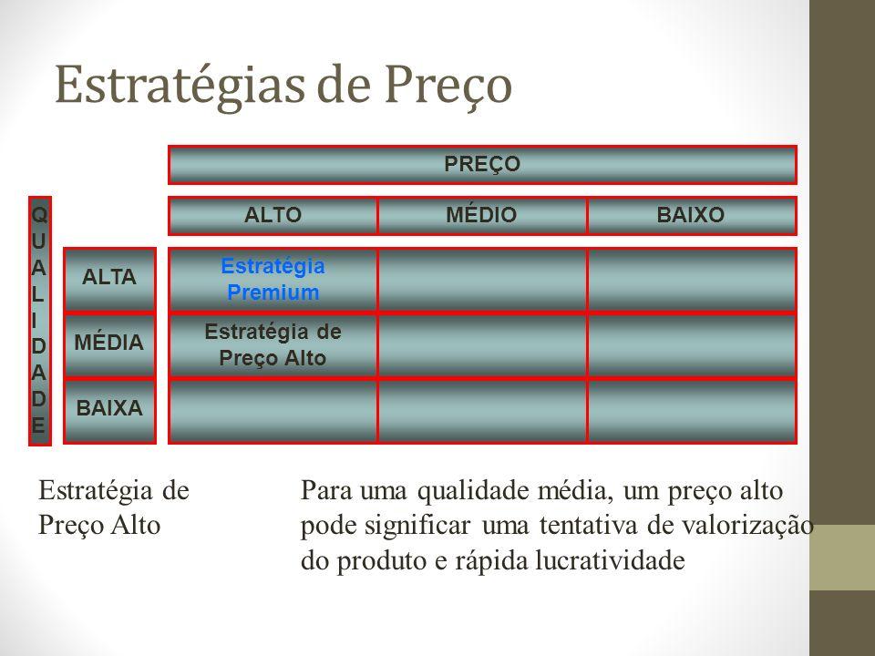 Estratégias de Preço Estratégia Premium QUALIDADEQUALIDADE Estratégia de Preço Alto MÉDIOBAIXOALTO PREÇO MÉDIA ALTA BAIXA Estratégia dePara uma qualidade média, um preço alto Preço Altopode significar uma tentativa de valorização do produto e rápida lucratividade