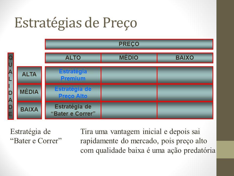 Estratégias de Preço Estratégia Premium QUALIDADEQUALIDADE Estratégia de Preço Alto Estratégia de Bater e Correr MÉDIOBAIXOALTO PREÇO MÉDIA ALTA BAIXA Estratégia deTira uma vantagem inicial e depois sai Bater e Correrrapidamente do mercado, pois preço alto com qualidade baixa é uma ação predatória