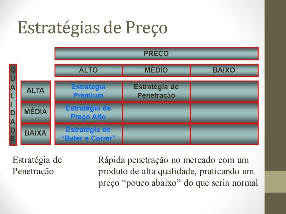 Estratégias de Preço Estratégia Premium QUALIDADEQUALIDADE Estratégia de Preço Alto Estratégia de Bater e Correr Estratégia de Penetração MÉDIOBAIXOALTO PREÇO MÉDIA ALTA BAIXA Estratégia deRápida penetração no mercado com um Penetraçãoproduto de alta qualidade, praticando um preço pouco abaixo do que seria normal