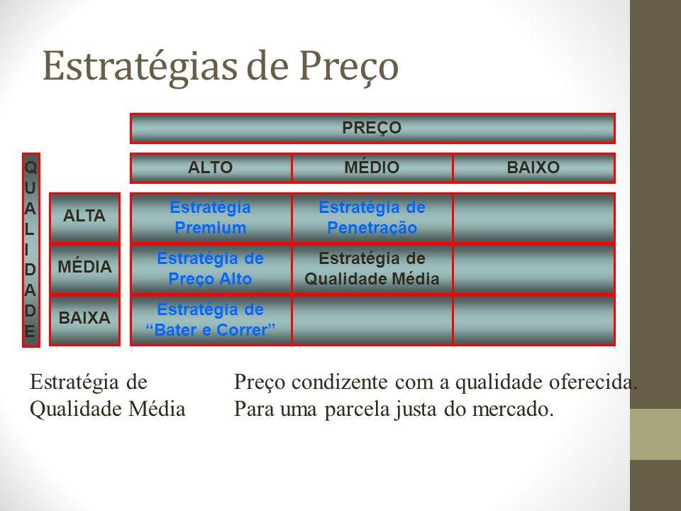 Estratégias de Preço Estratégia Premium QUALIDADEQUALIDADE Estratégia de Preço Alto Estratégia de Bater e Correr Estratégia de Penetração Estratégia de Qualidade Média MÉDIOBAIXOALTO PREÇO MÉDIA ALTA BAIXA Estratégia dePreço condizente com a qualidade oferecida.