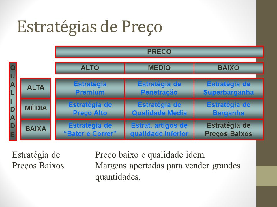 Estratégias de Preço Estratégia Premium QUALIDADEQUALIDADE Estratégia de Preço Alto Estratégia de Bater e Correr Estratégia de Penetração Estratégia de Qualidade Média Estrat.