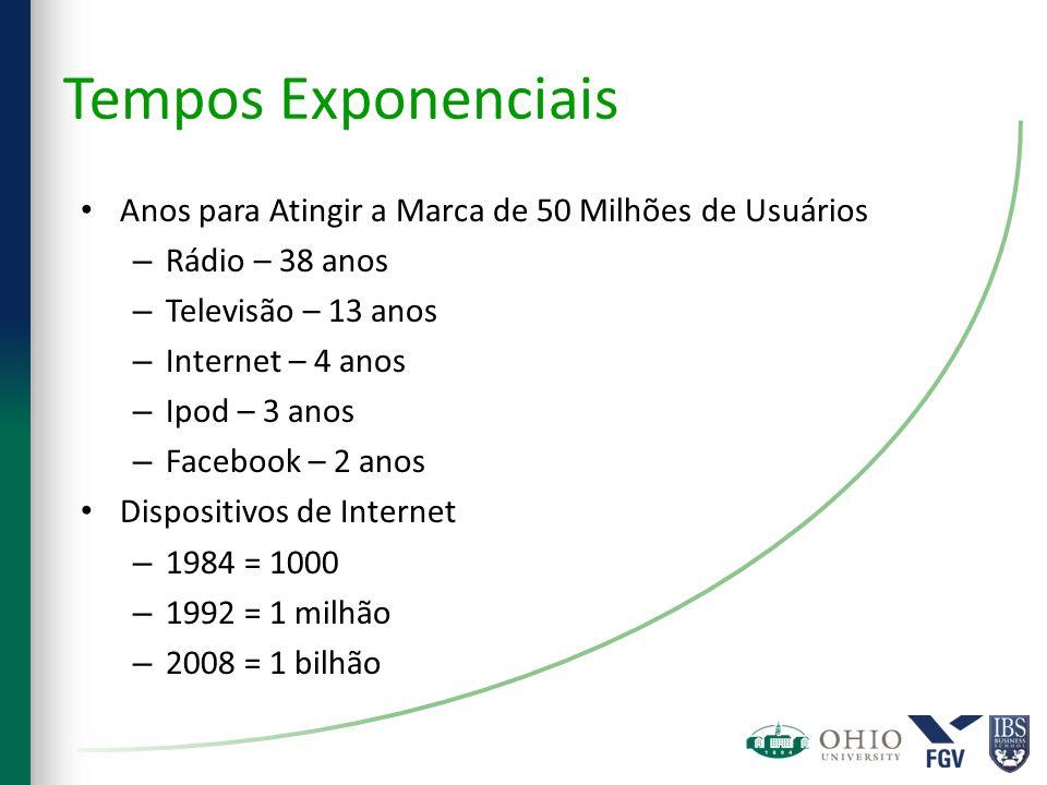 Tempos Exponenciais Anos para Atingir a Marca de 50 Milhões de Usuários – Rádio – 38 anos – Televisão – 13 anos – Internet – 4 anos – Ipod – 3 anos –
