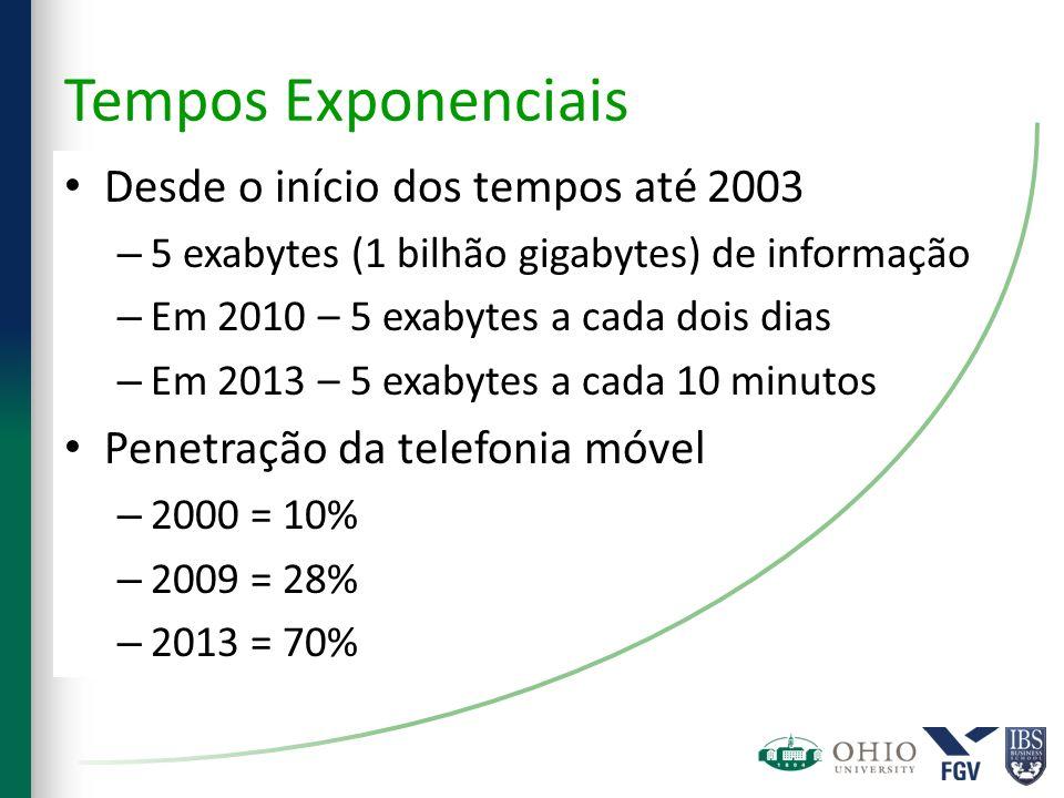 Tempos Exponenciais Desde o início dos tempos até 2003 – 5 exabytes (1 bilhão gigabytes) de informação – Em 2010 – 5 exabytes a cada dois dias – Em 20