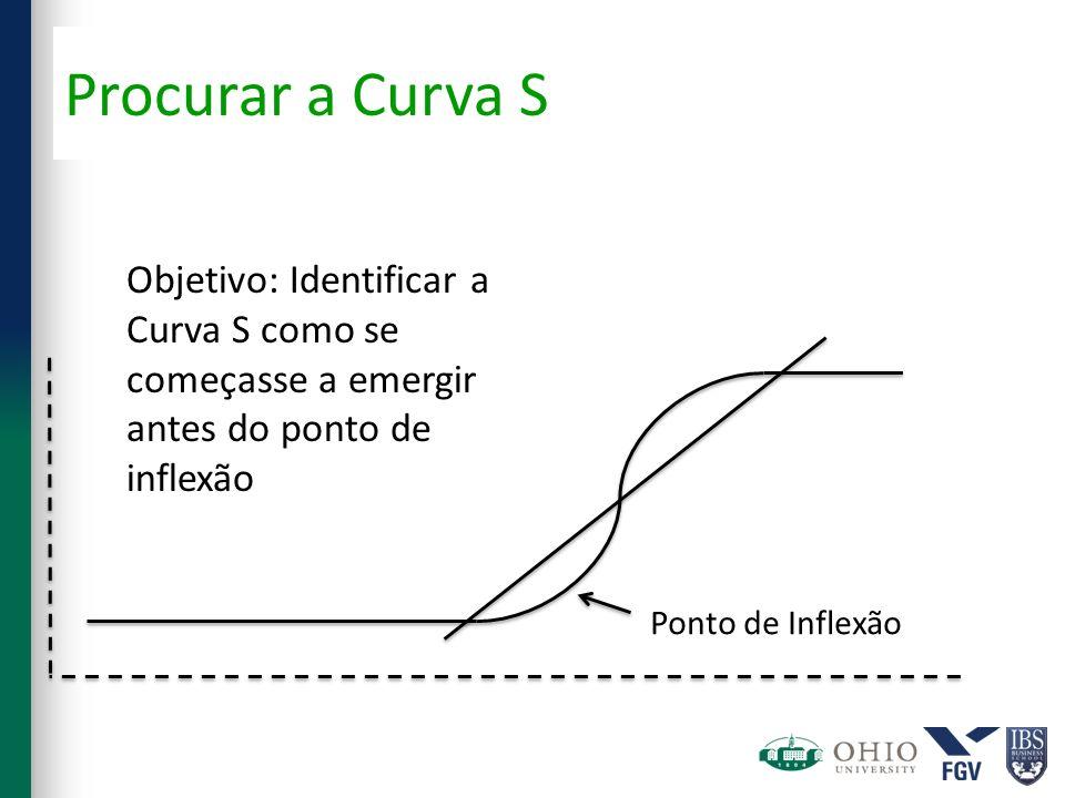 Ponto de Inflexão Objetivo: Identificar a Curva S como se começasse a emergir antes do ponto de inflexão Procurar a Curva S