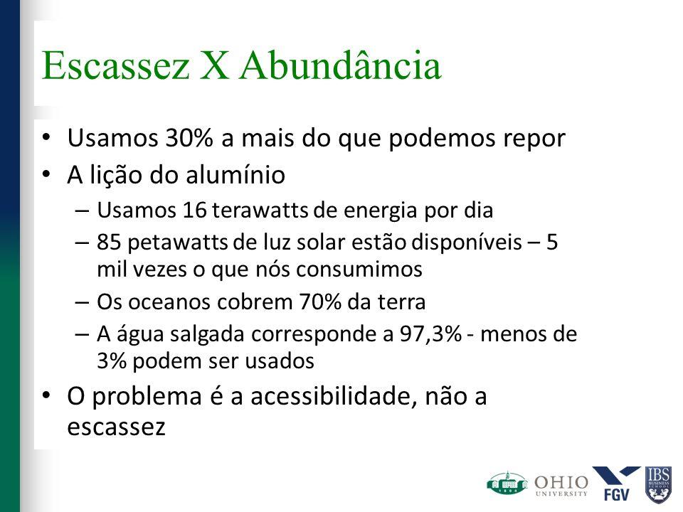 Escassez X Abundância Usamos 30% a mais do que podemos repor A lição do alumínio – Usamos 16 terawatts de energia por dia – 85 petawatts de luz solar
