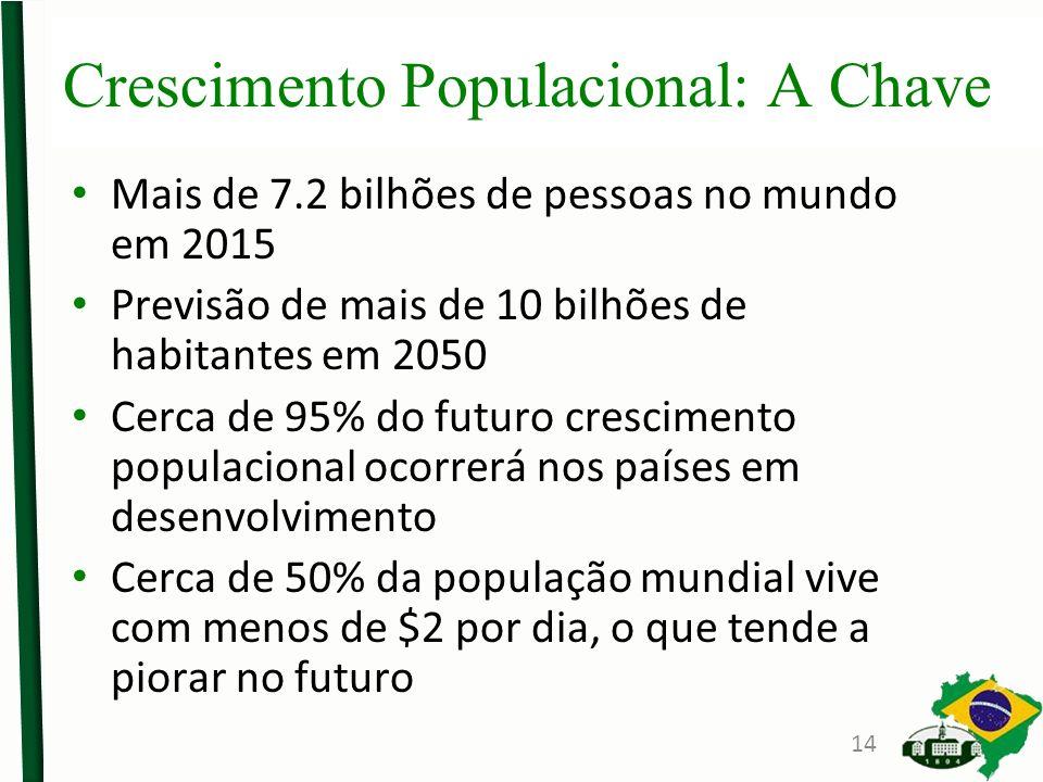 Crescimento Populacional: A Chave Mais de 7.2 bilhões de pessoas no mundo em 2015 Previsão de mais de 10 bilhões de habitantes em 2050 Cerca de 95% do futuro crescimento populacional ocorrerá nos países em desenvolvimento Cerca de 50% da população mundial vive com menos de $2 por dia, o que tende a piorar no futuro 14