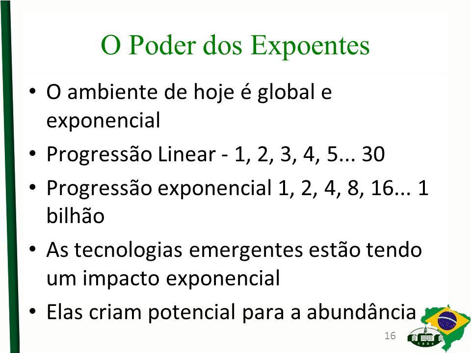 O Poder dos Expoentes O ambiente de hoje é global e exponencial Progressão Linear - 1, 2, 3, 4, 5... 30 Progressão exponencial 1, 2, 4, 8, 16... 1 bil