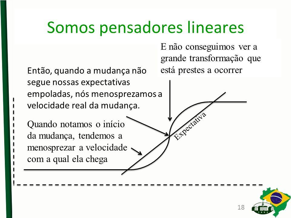 Somos pensadores lineares E não conseguimos ver a grande transformação que está prestes a ocorrer Quando notamos o início da mudança, tendemos a menosprezar a velocidade com a qual ela chega Então, quando a mudança não segue nossas expectativas empoladas, nós menosprezamos a velocidade real da mudança.
