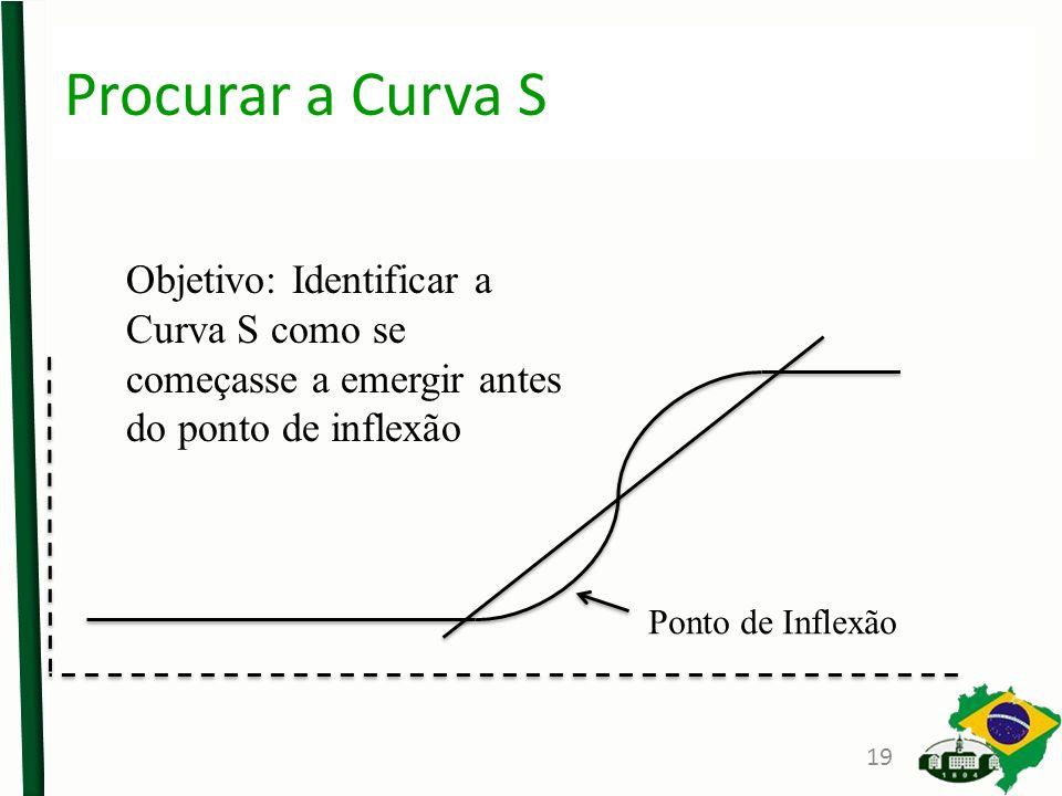 Ponto de Inflexão Objetivo: Identificar a Curva S como se começasse a emergir antes do ponto de inflexão Procurar a Curva S 19