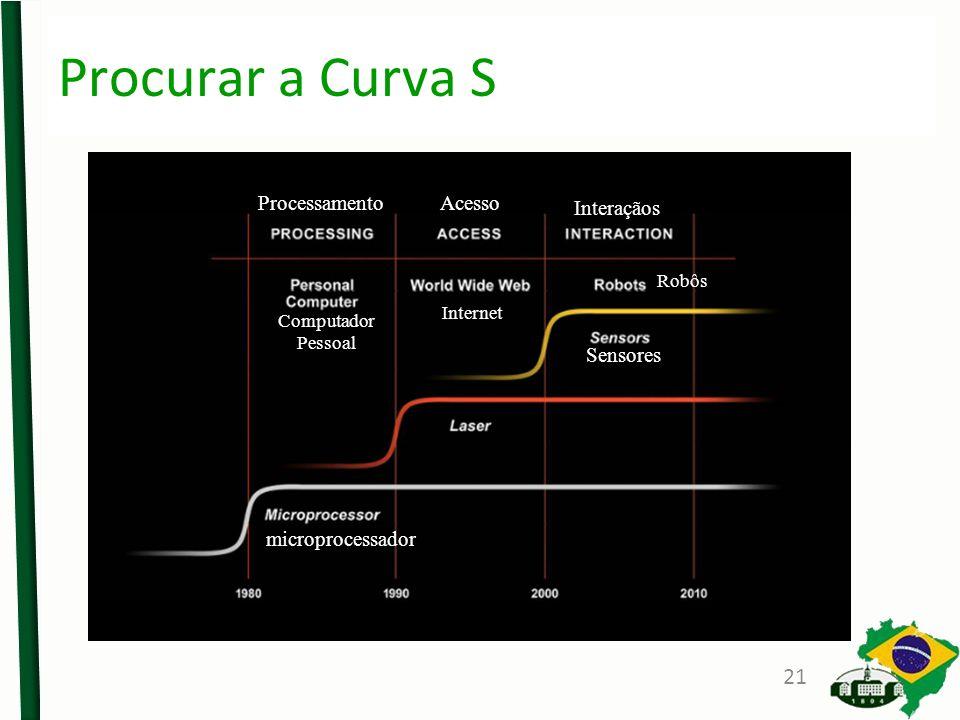 Procurar a Curva S microprocessador Sensores ProcessamentoAcesso Interaçãos Computador Pessoal Internet Robôs 21