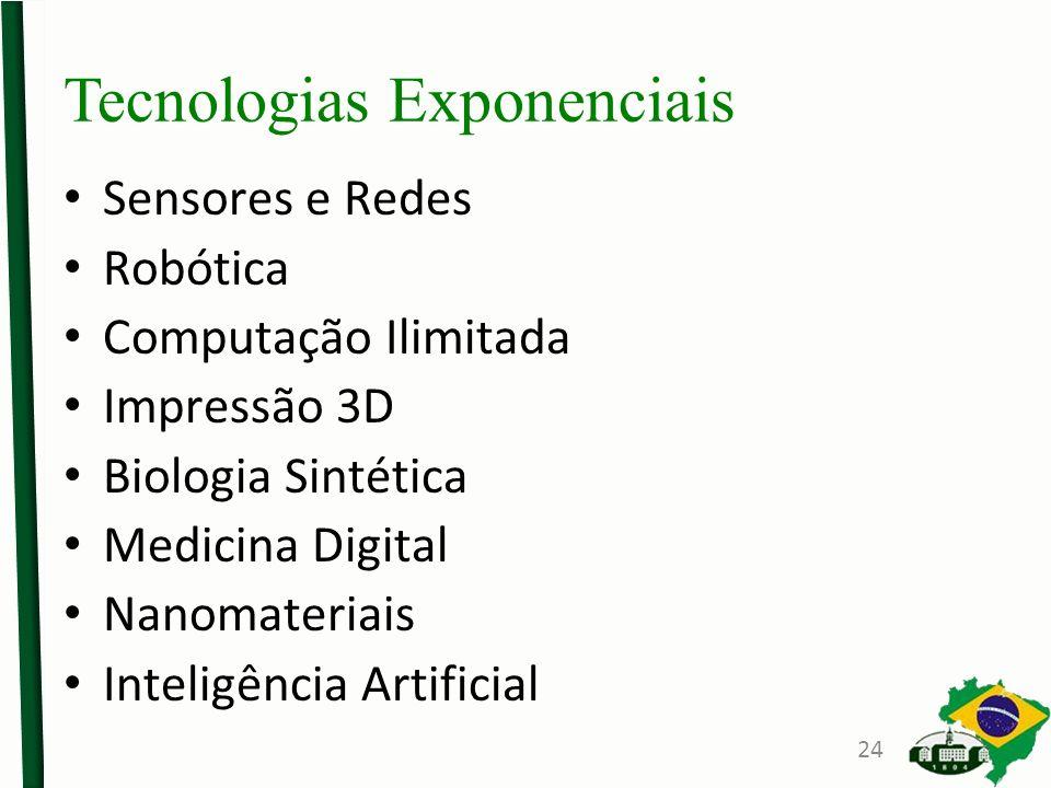Tecnologias Exponenciais Sensores e Redes Robótica Computação Ilimitada Impressão 3D Biologia Sintética Medicina Digital Nanomateriais Inteligência Artificial 24