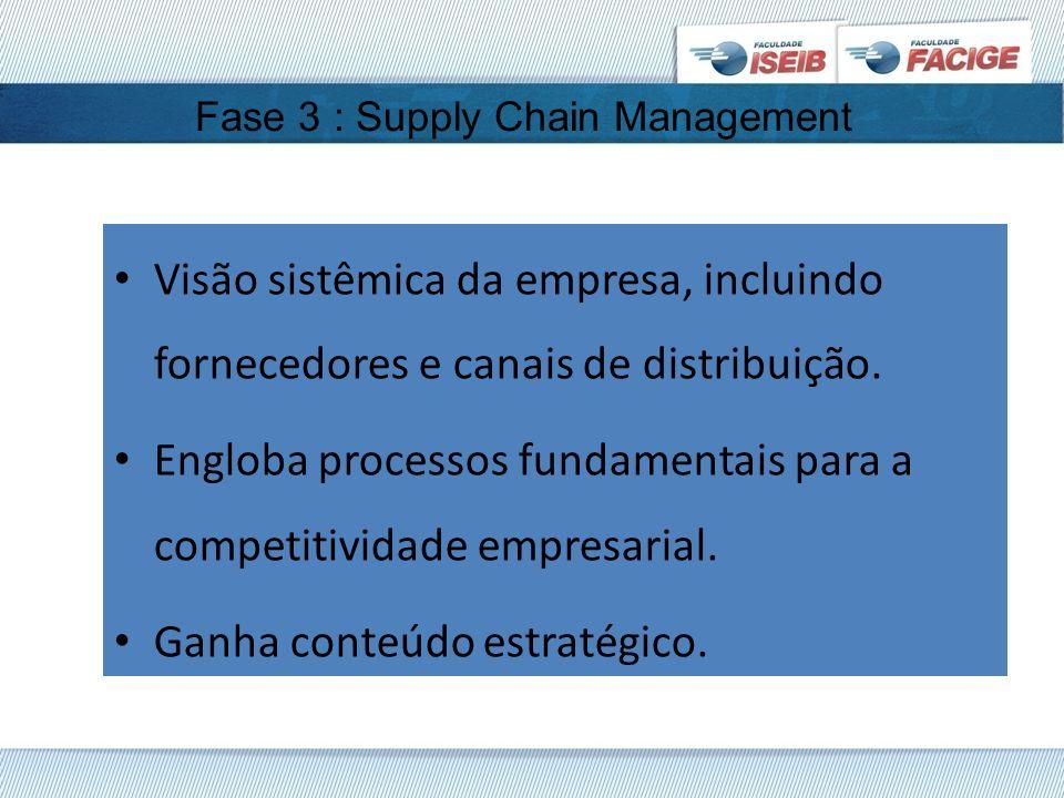 Fase 3 : Supply Chain Management Visão sistêmica da empresa, incluindo fornecedores e canais de distribuição. Engloba processos fundamentais para a co