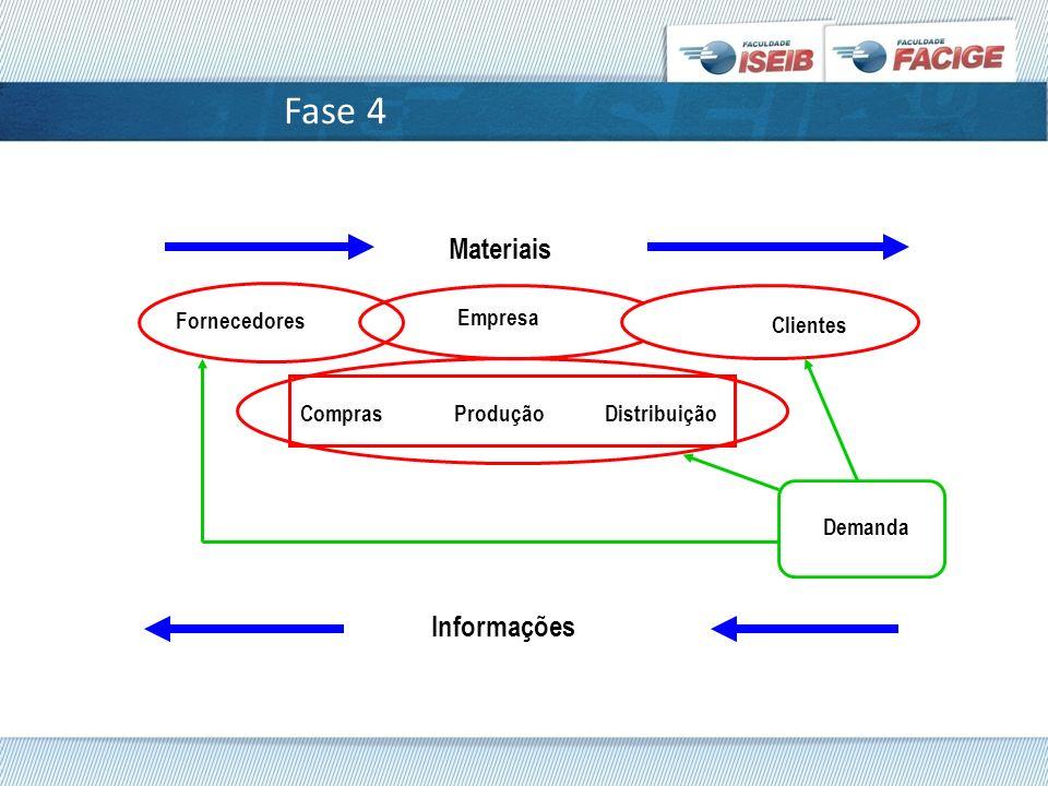 Fase 4 Fornecedores Empresa Clientes Materiais Informações ComprasProduçãoDistribuição Demanda