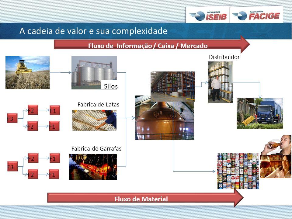 A cadeia de valor e sua complexidade F1 Silos Fabrica de Latas Fabrica de Garrafas F1 F3 F2F1 Distribuidor Fluxo de Material Fluxo de Informação / Cai