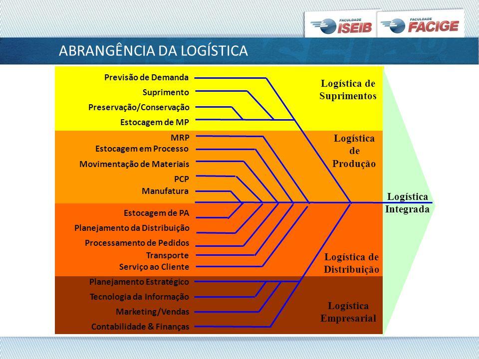 ABRANGÊNCIA DA LOGÍSTICA Logística Integrada Logística de Distribuição Logística de Produção Previsão de Demanda Suprimento Preservação/Conservação Es