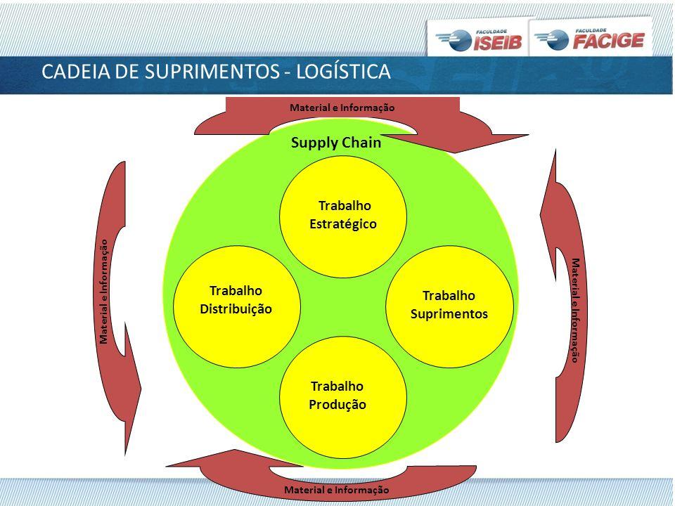 CADEIA DE SUPRIMENTOS - LOGÍSTICA Supply Chain Trabalho Distribuição Trabalho Produção Trabalho Suprimentos Trabalho Estratégico Material e Informação