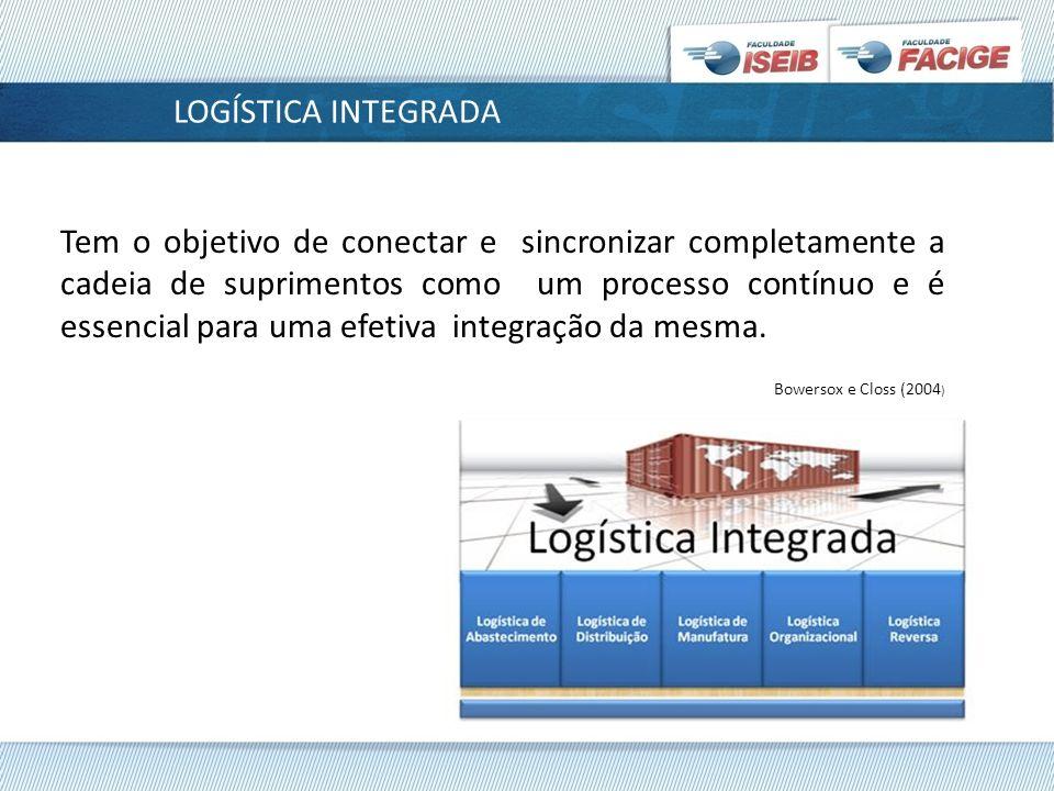 LOGÍSTICA INTEGRADA Tem o objetivo de conectar e sincronizar completamente a cadeia de suprimentos como um processo contínuo e é essencial para uma ef