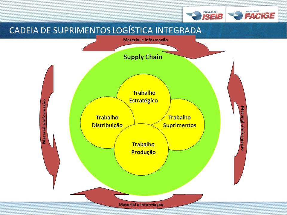 CADEIA DE SUPRIMENTOS LOGÍSTICA INTEGRADA Supply Chain Material e Informação Trabalho Suprimentos Trabalho Estratégico Material e Informação Trabalho