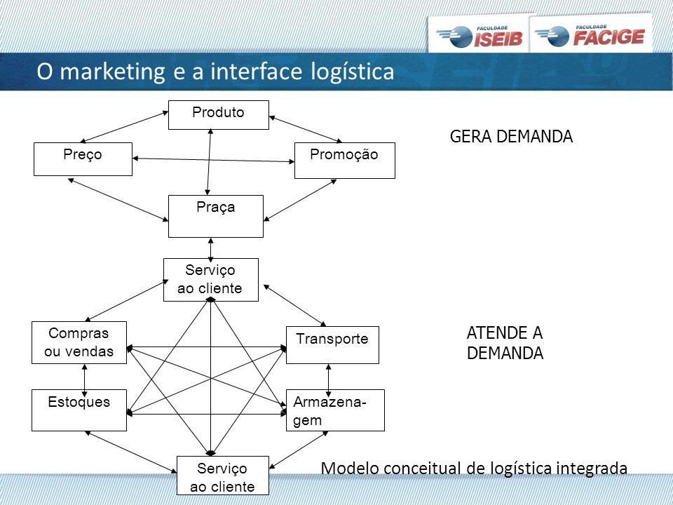O marketing e a interface logística Modelo conceitual de logística integrada Produto PreçoPromoção Praça Serviço ao cliente Compras ou vendas Estoques