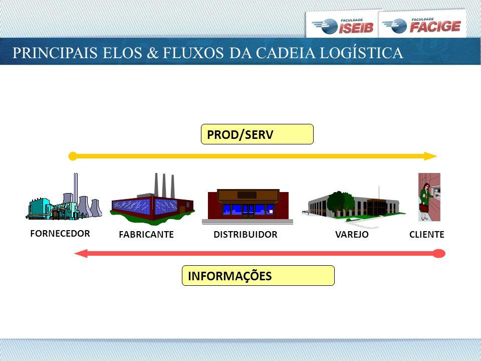 PRINCIPAIS ELOS & FLUXOS DA CADEIA LOGÍSTICA CLIENTE FORNECEDOR FABRICANTE DISTRIBUIDOR VAREJO PROD/SERV INFORMAÇÕES
