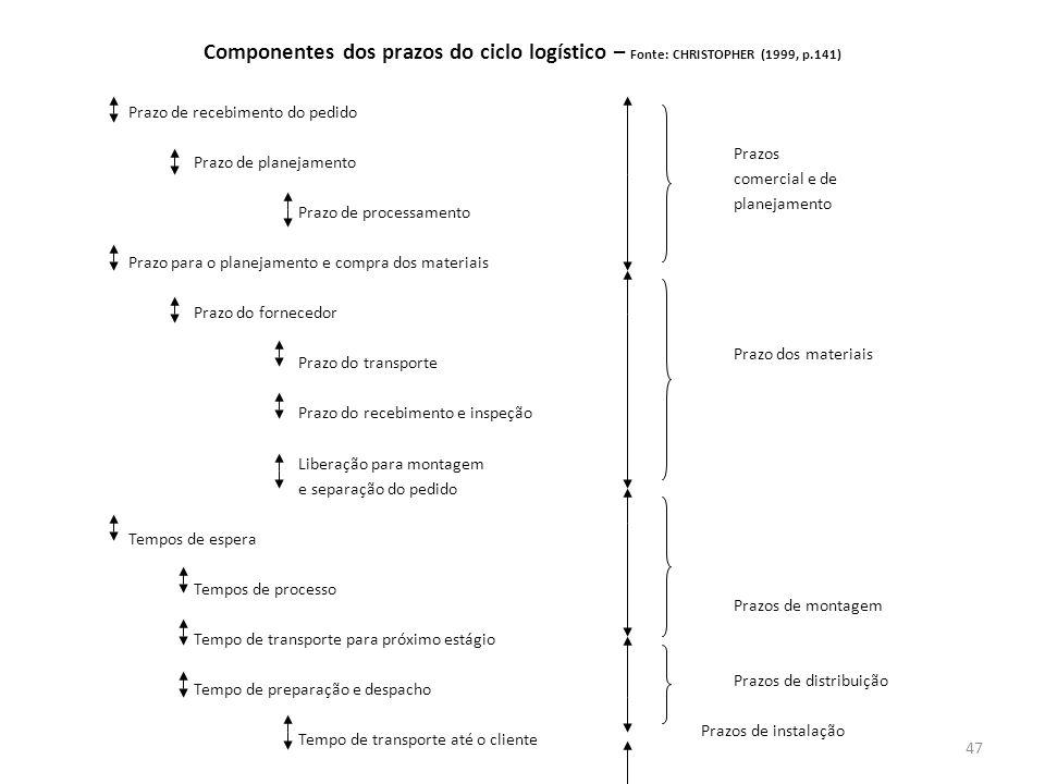 Componentes dos prazos do ciclo logístico – Fonte: CHRISTOPHER (1999, p.141) Prazo de recebimento do pedido Prazo de planejamento Prazo de processamen
