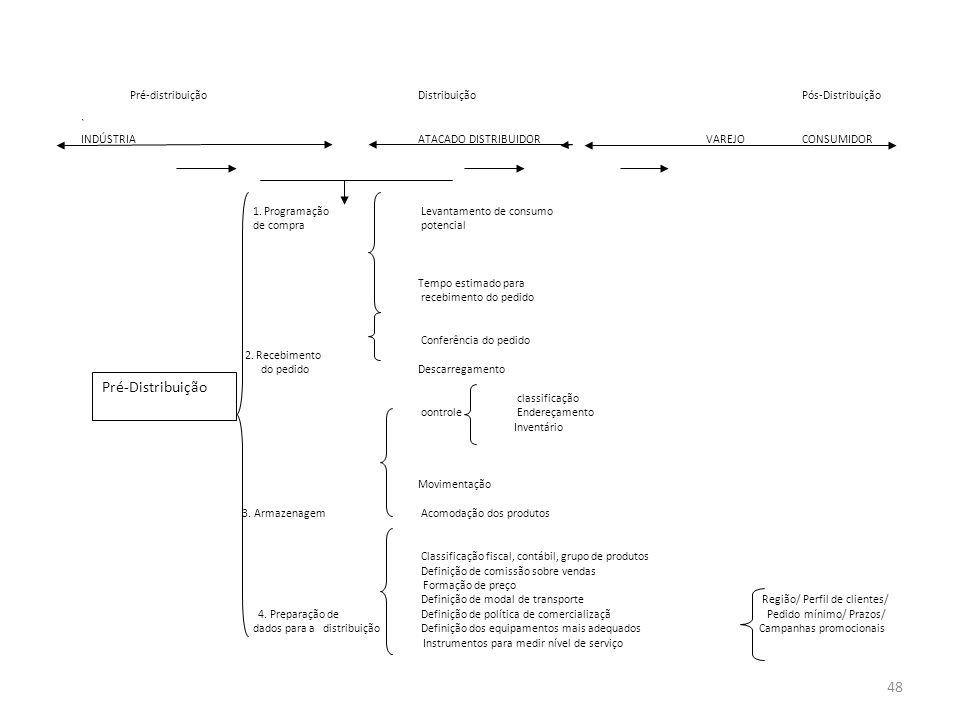 Pré-Distribuição Pré-distribuiçãoDistribuiçãoPós-Distribuição ` INDÚSTRIAATACADO DISTRIBUIDORVAREJOCONSUMIDOR 1. Programação Levantamento de consumo d
