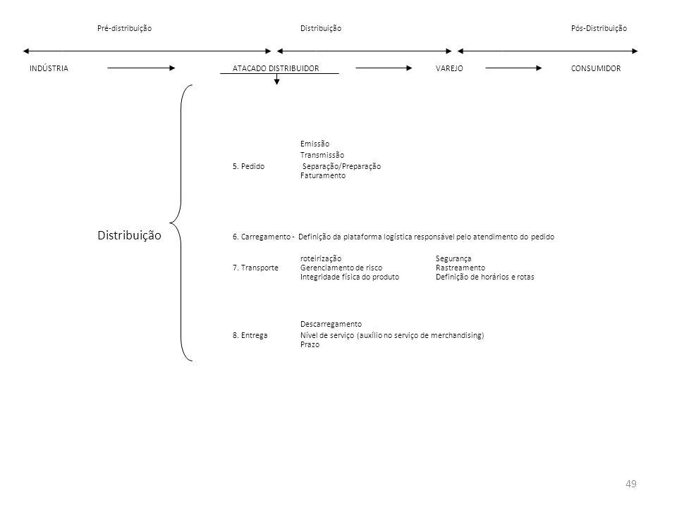 Pré-distribuiçãoDistribuiçãoPós-Distribuição INDÚSTRIAATACADO DISTRIBUIDORVAREJOCONSUMIDOR Emissão Transmissão 5. Pedido Separação/Preparação Faturame
